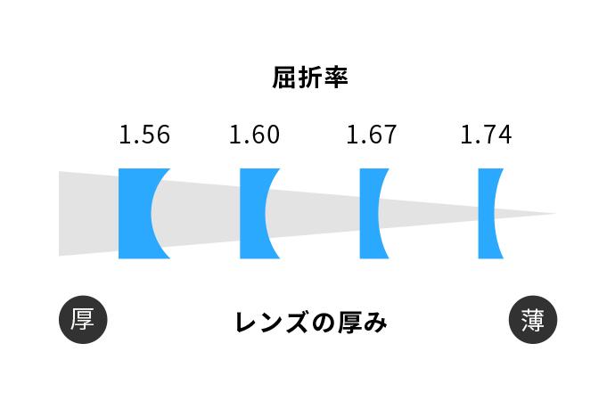 屈折率とレンズの厚み